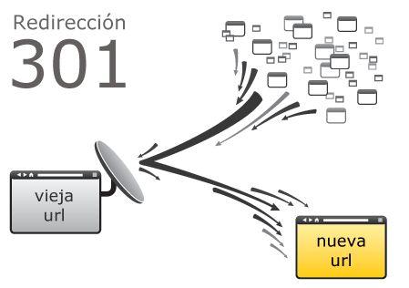 SUPER PRACTICO Y UTIL Generador de Redireccionamientos 301 html, Javascript, php y asp para no perder SEO